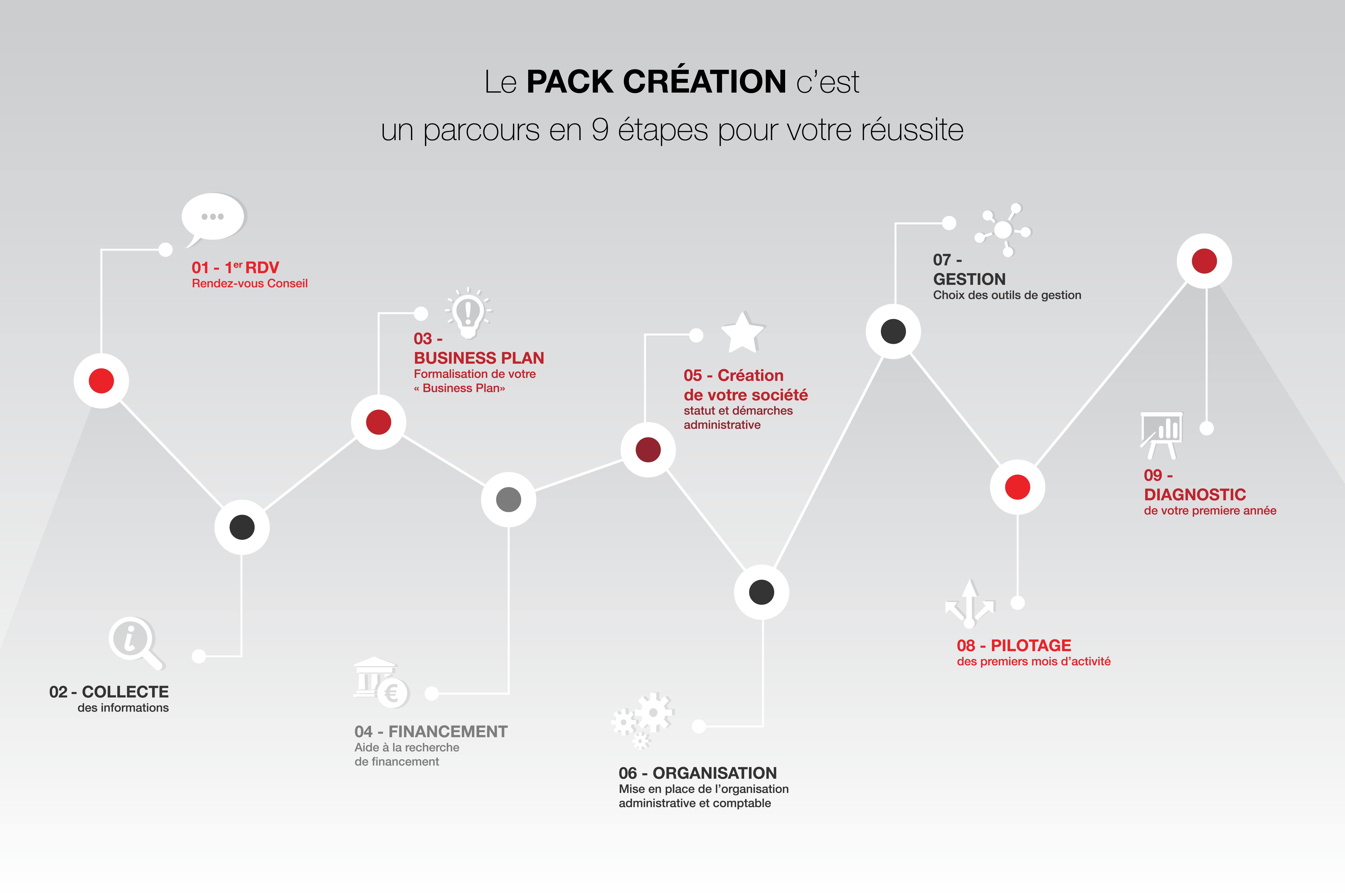 Les 9 étapes du pack création d'entreprise que propose le cabinet